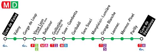 Ligne de métro D - Lyon