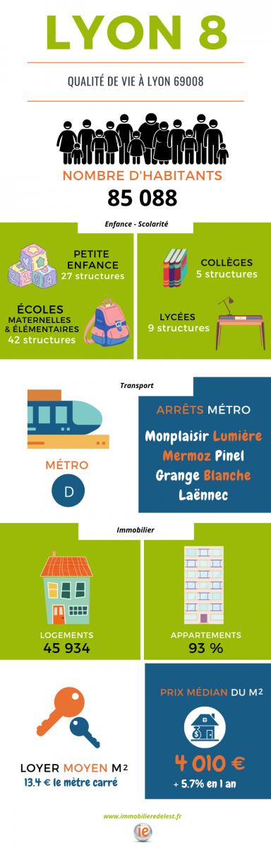 Lyon 8 : crèche, école, immobilier, transport