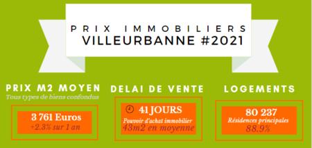 Prix m2 Villeurbanne